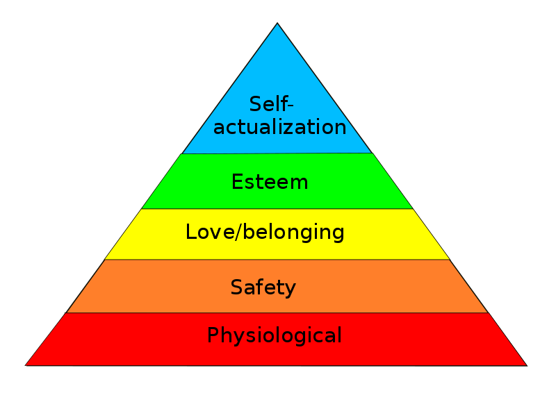 Maslows pyramid shows physiological, safety, social, esteem, with self-actualization needs at the top