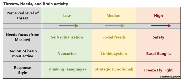 table showing links between threat, needs, and brain activity as explained in text